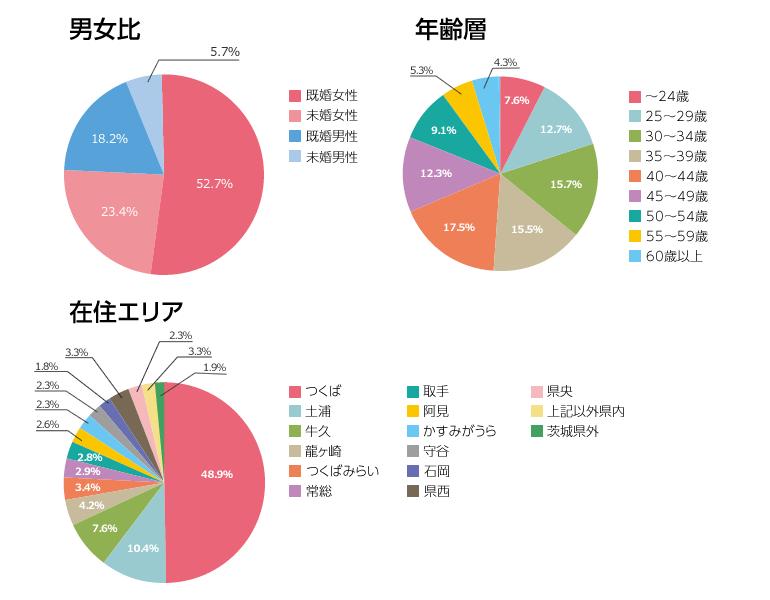 couta読者アンケートデーター